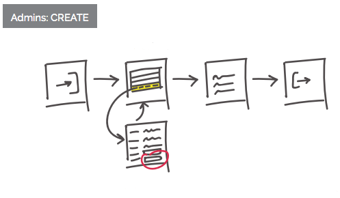 ksd. Case Study | User Flow